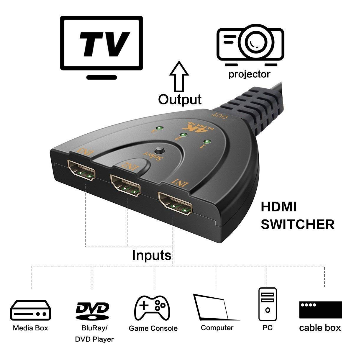 Drumstone 3 Port HDMI 4 K 1.4V Version Switch Splitter with Pigtail Cable